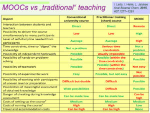 mooc_vs_traditional_courses_in_chemistry