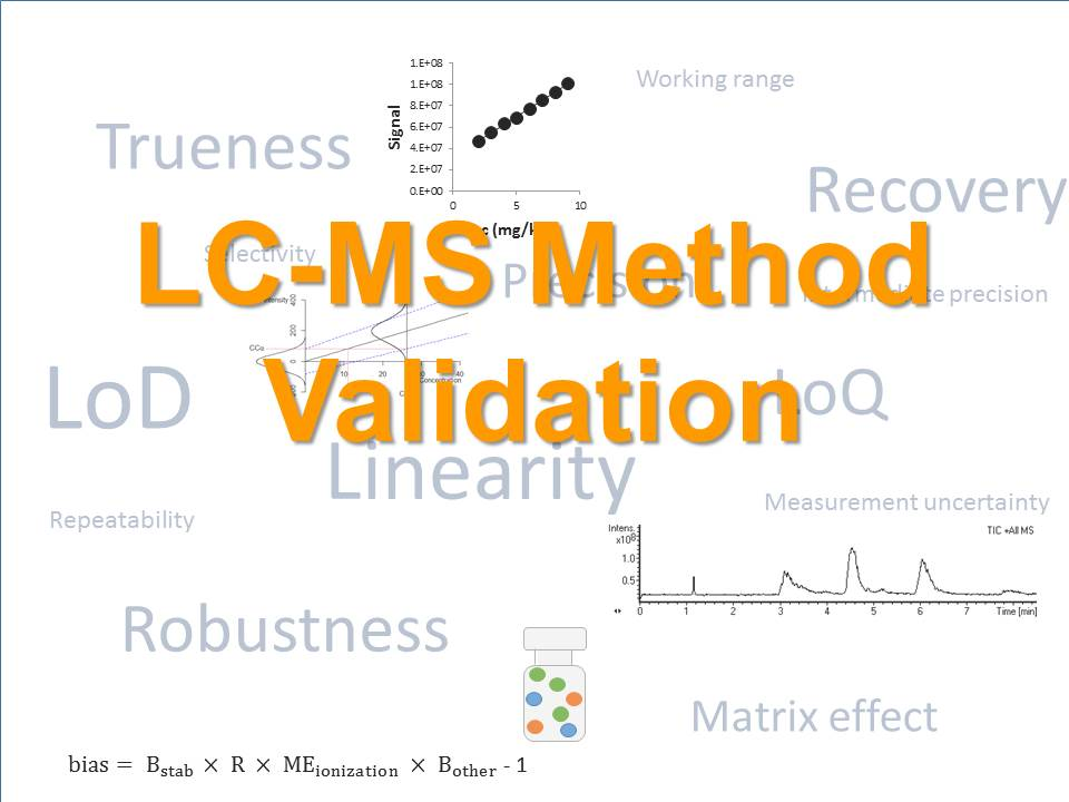 Online Course: LC-MS Method Validation   Applied Measurement Science